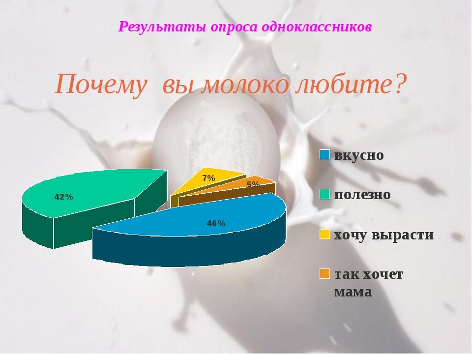 Результаты опроса одноклассников Почему вы молоко любите?