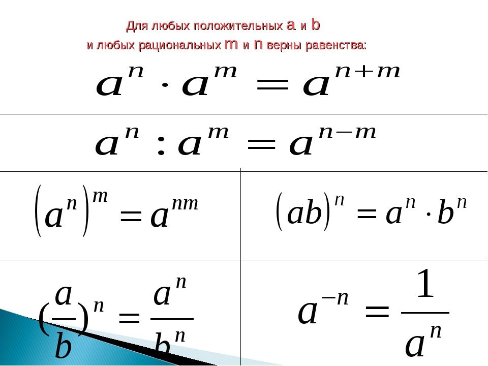 Для любых положительных a и b и любых рациональных m и n верны равенства: Ан...
