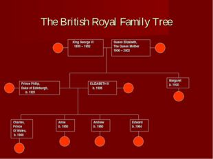 The British Royal Family Tree Queen Elizabeth, The Queen Mother 1900 – 2002 E