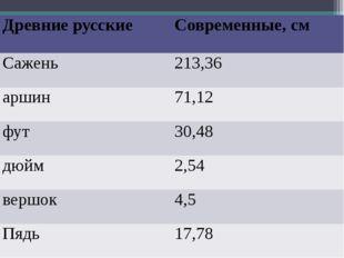 Древние русские Современные, см Сажень 213,36 аршин 71,12 фут 30,48 дюйм 2,5