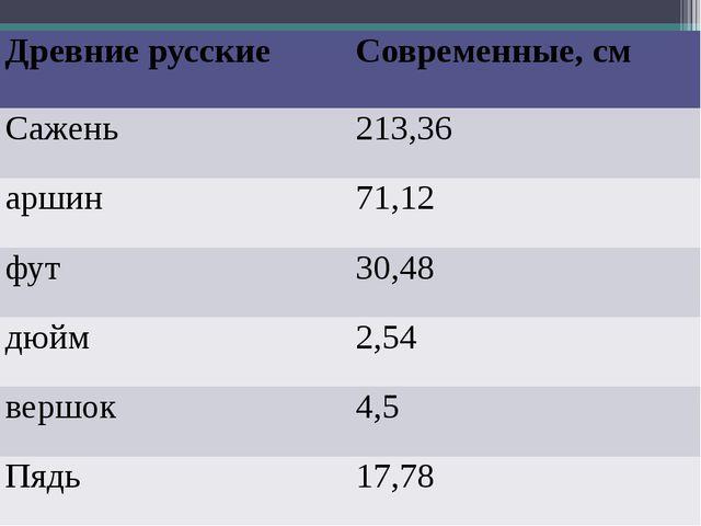 Древние русские Современные, см Сажень 213,36 аршин 71,12 фут 30,48 дюйм 2,5...