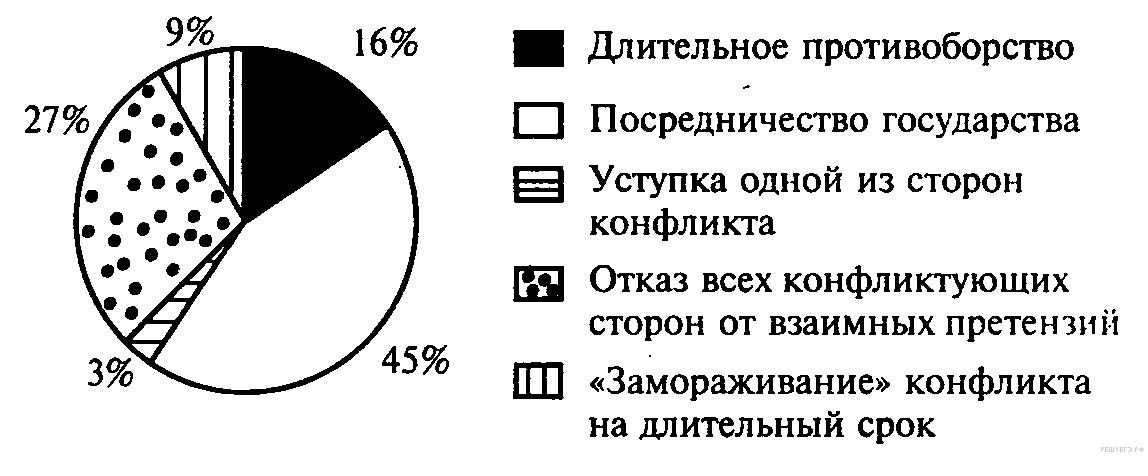 http://soc.reshuege.ru/get_file?id=3287
