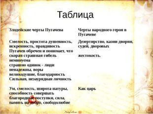 Таблица Злодейские черты Пугачева Черты народного героя в Пугачеве Смелость,