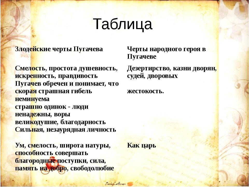 Таблица Злодейские черты Пугачева Черты народного героя в Пугачеве Смелость,...