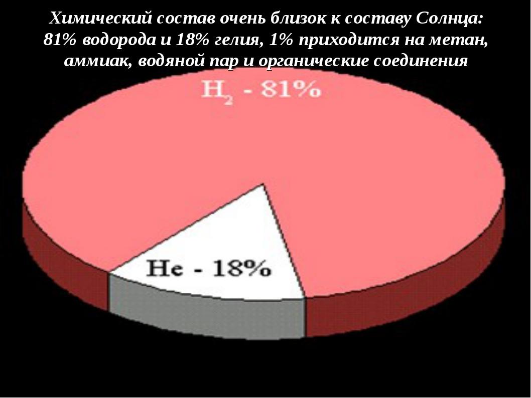 Химический состав очень близок к составу Солнца: 81% водорода и 18% гелия, 1%...