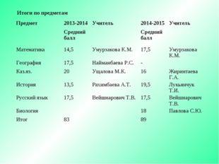 Итоги по предметам Предмет2013-2014Учитель2014-2015Учитель Средний баллС