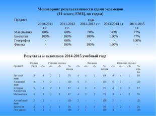 Мониторинг результативности сдачи экзаменов (11 класс, ЕМЦ, по годам) Результ