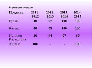 В сравнении по годам: Предмет2011-20122012-20132013-20142014-2015 Рус.яз.