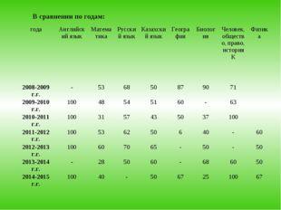 В сравнении по годам: годаАнглийский языкМатематикаРусский языкКазахский