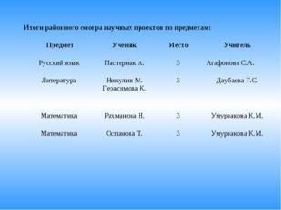 Итоги районного смотра научных проектов по предметам: ПредметУченикМестоУч