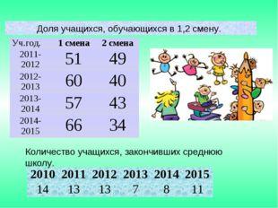 Количество учащихся, закончивших среднюю школу. 201020112012201320142015