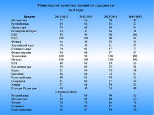 Мониторинг качества знаний по предметам за 4 года  Предмет2011-20122012-20