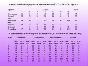 Анализ итогов по предметам, выносимых на ЕНТ за 2014-2015 уч.год Сравнительны