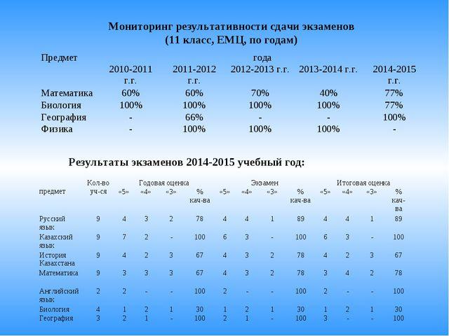 Мониторинг результативности сдачи экзаменов (11 класс, ЕМЦ, по годам) Результ...
