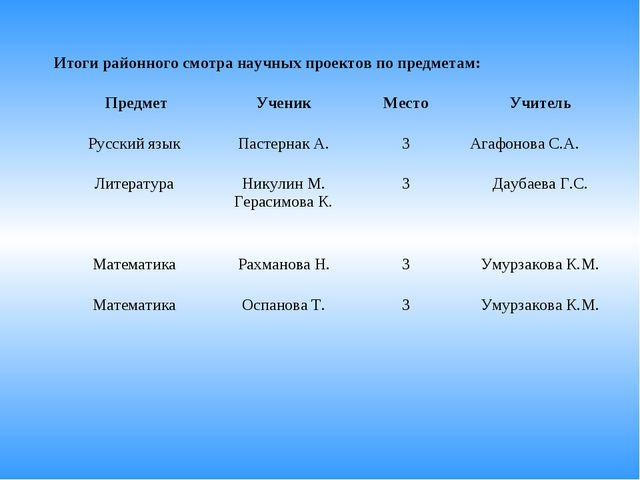 Итоги районного смотра научных проектов по предметам: ПредметУченикМестоУч...