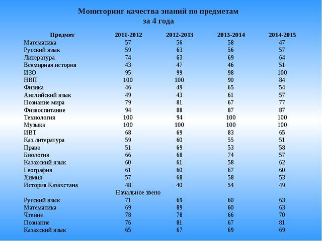 Мониторинг качества знаний по предметам за 4 года  Предмет2011-20122012-20...