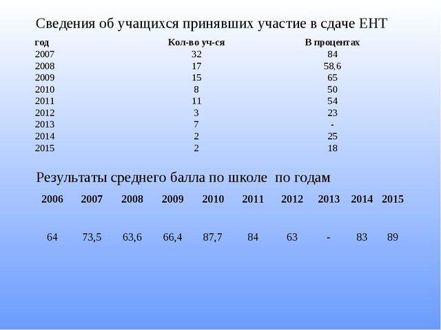Сведения об учащихся принявших участие в сдаче ЕНТ Результаты среднего балла...