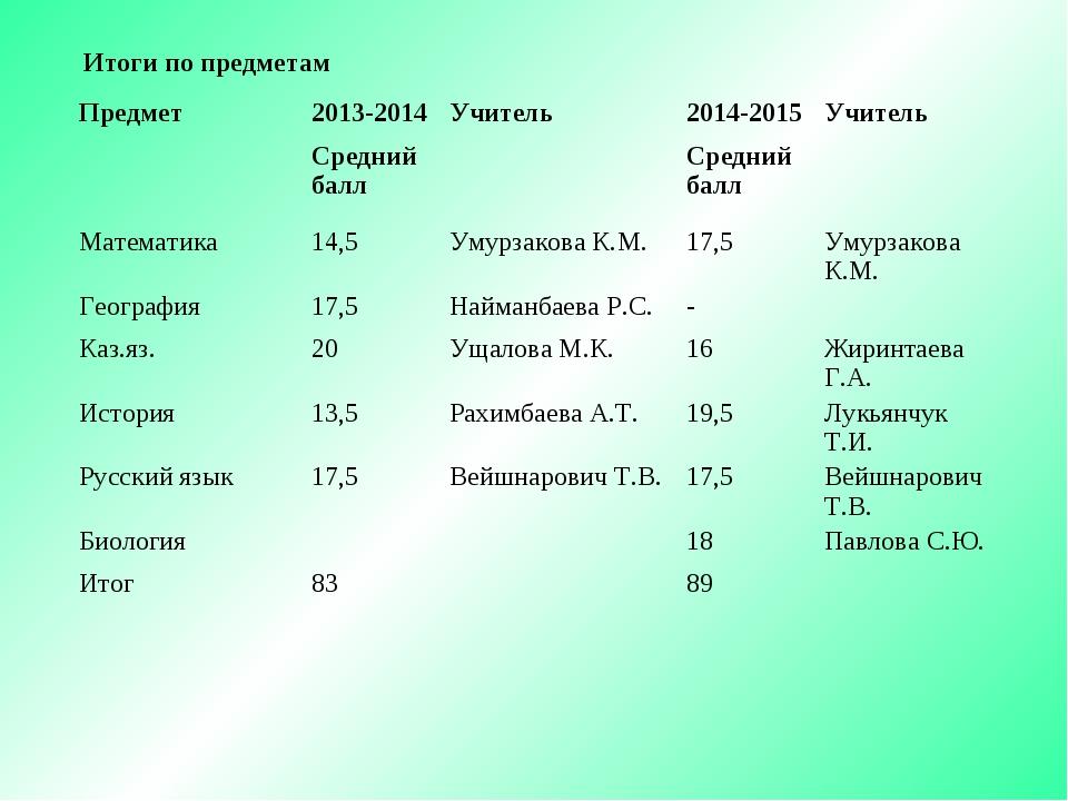 Итоги по предметам Предмет2013-2014Учитель2014-2015Учитель Средний баллС...
