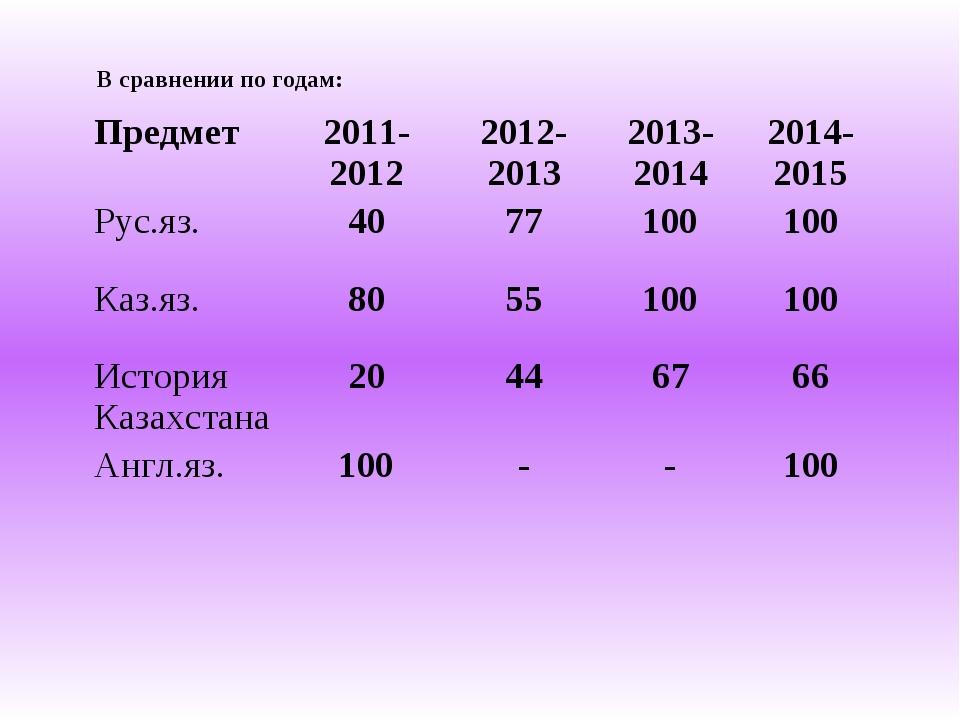 В сравнении по годам: Предмет2011-20122012-20132013-20142014-2015 Рус.яз....