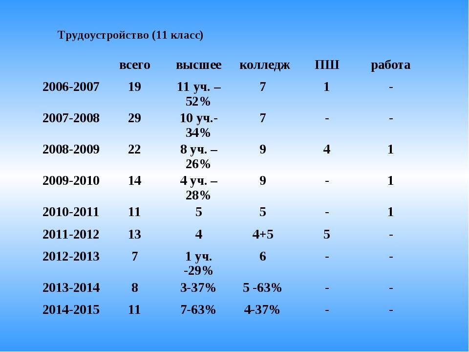 Трудоустройство (11 класс) всеговысшее колледжПШработа 2006-20071911...
