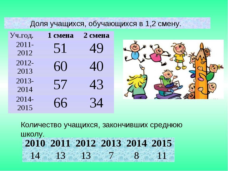 Количество учащихся, закончивших среднюю школу. 201020112012201320142015...