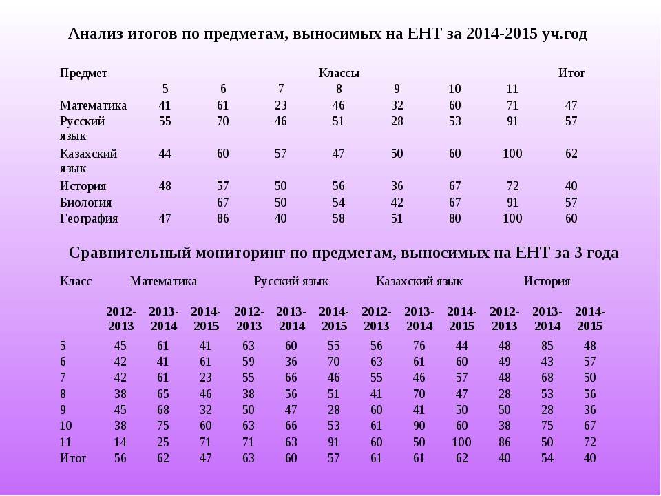 Анализ итогов по предметам, выносимых на ЕНТ за 2014-2015 уч.год Сравнительны...