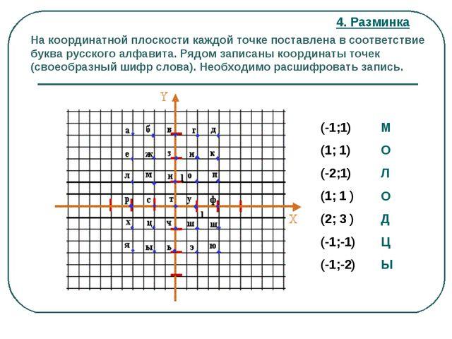 На координатной плоскости каждой точке поставлена в соответствие буква русско...