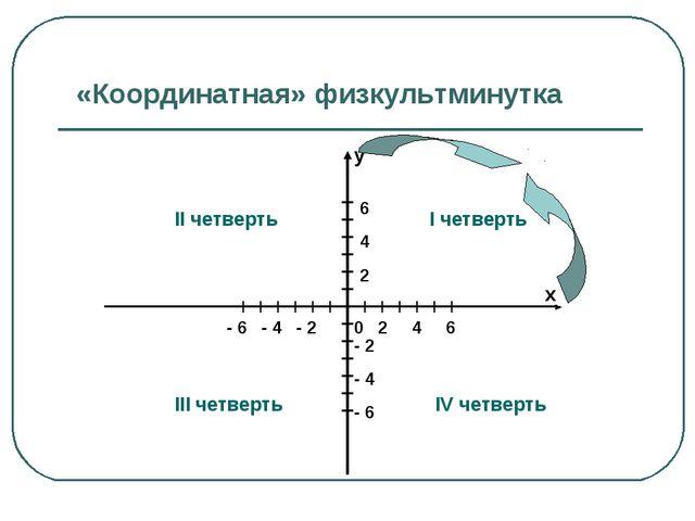 «Координатная» физкультминутка у х 0 2 4 6 6 4 2 - 2 - 4 - 6 - 6 - 4 - 2 I че...