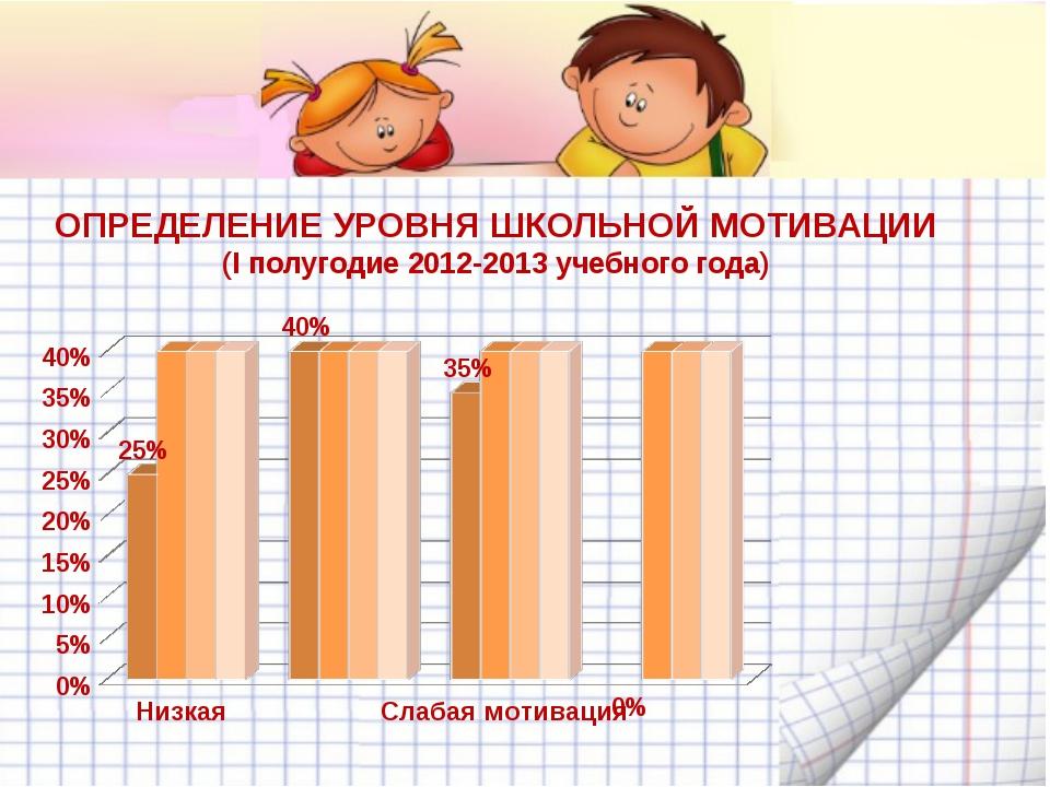 ОПРЕДЕЛЕНИЕ УРОВНЯ ШКОЛЬНОЙ МОТИВАЦИИ (I полугодие 2012-2013 учебного года)