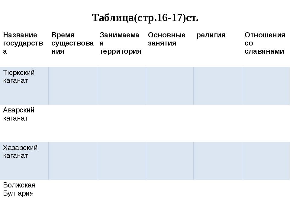 Таблица(стр.16-17)ст. Название государства Время существования Занимаемая тер...