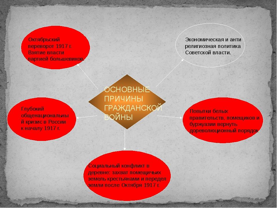 ОСНОВНЫЕ ПРИЧИНЫ ГРАЖДАНСКОЙ ВОЙНЫ Октябрьский переворот 1917 г. Взятие влас...