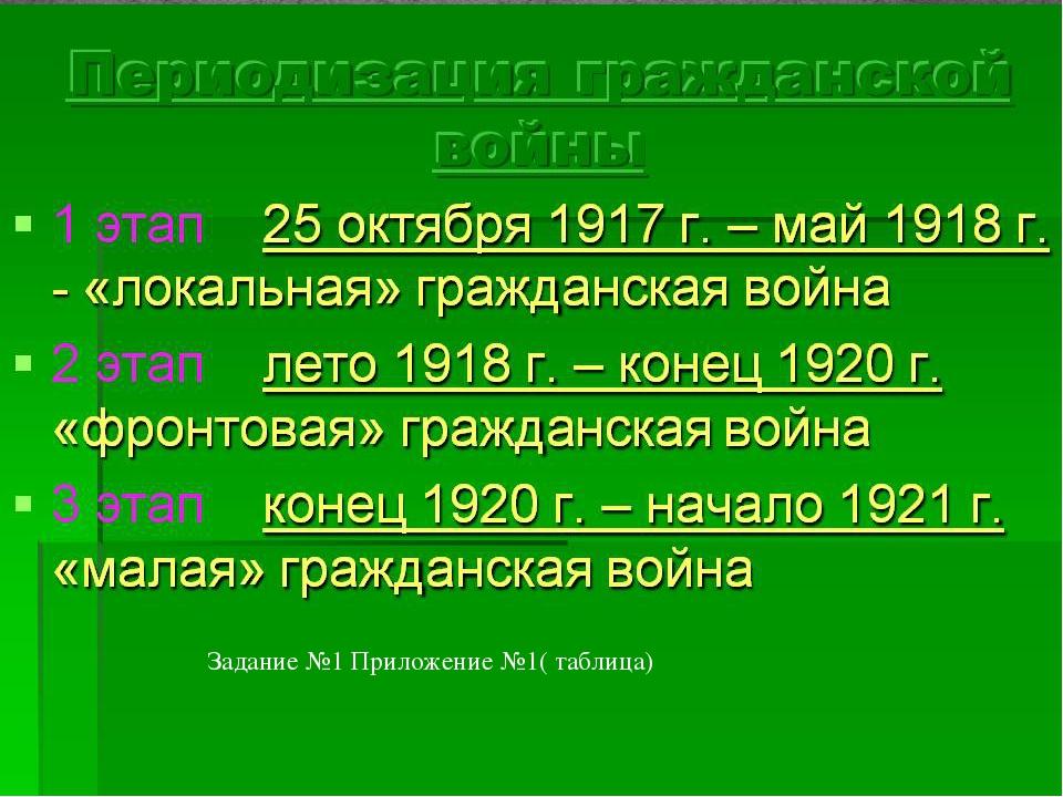 Задание №1 Приложение №1( таблица)