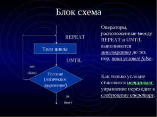 Блок схема Тело цикла нет (false) REPEAT UNTIL Операторы, расположенные между