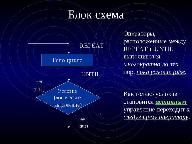 Блок схема Тело цикла нет (false) REPEAT UNTIL Операторы, расположенные между...