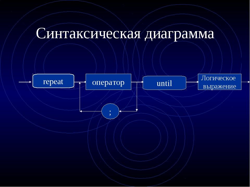 Синтаксическая диаграмма repeat оператор until Логическое выражение ;