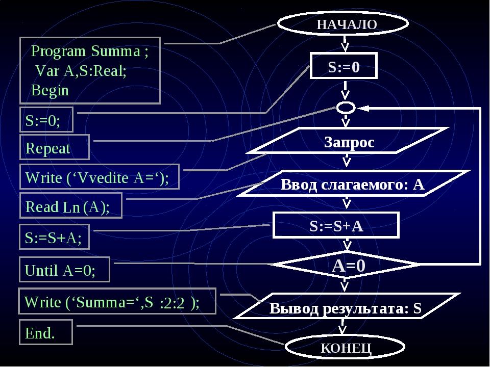 Program Summa ; Var A,S:Real; Begin S:=0; Repeat Write ('Vvedite A='); Read (...