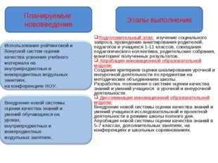 Планируемые нововведения Этапы выполнения Подготовительный этап: изучение соц