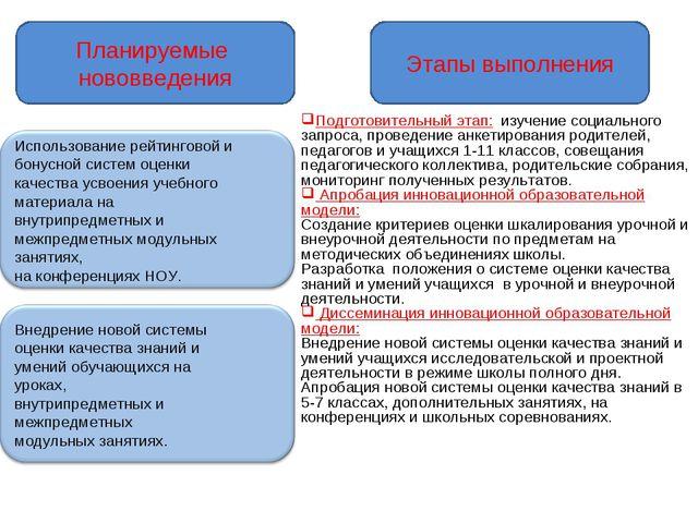 Планируемые нововведения Этапы выполнения Подготовительный этап: изучение соц...