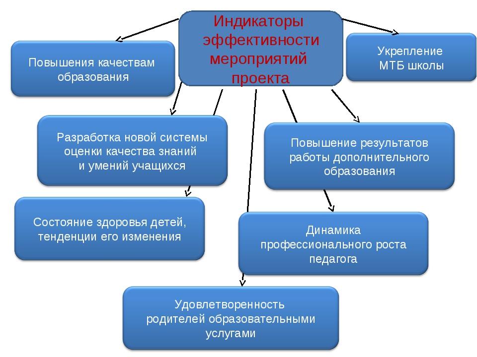 Индикаторы эффективности мероприятий проекта