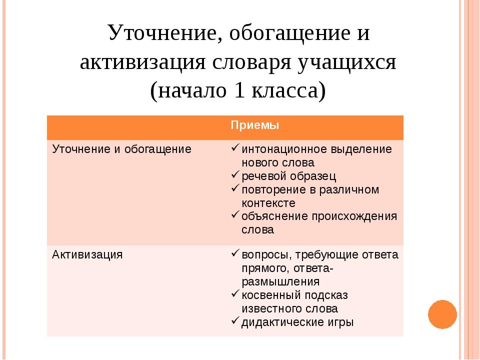 Уточнение, обогащение и активизация словаря учащихся (начало 1 класса) Приемы...