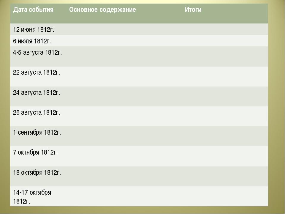 Дата события Основное содержание Итоги 12 июня 1812г. 6 июля 1812г....