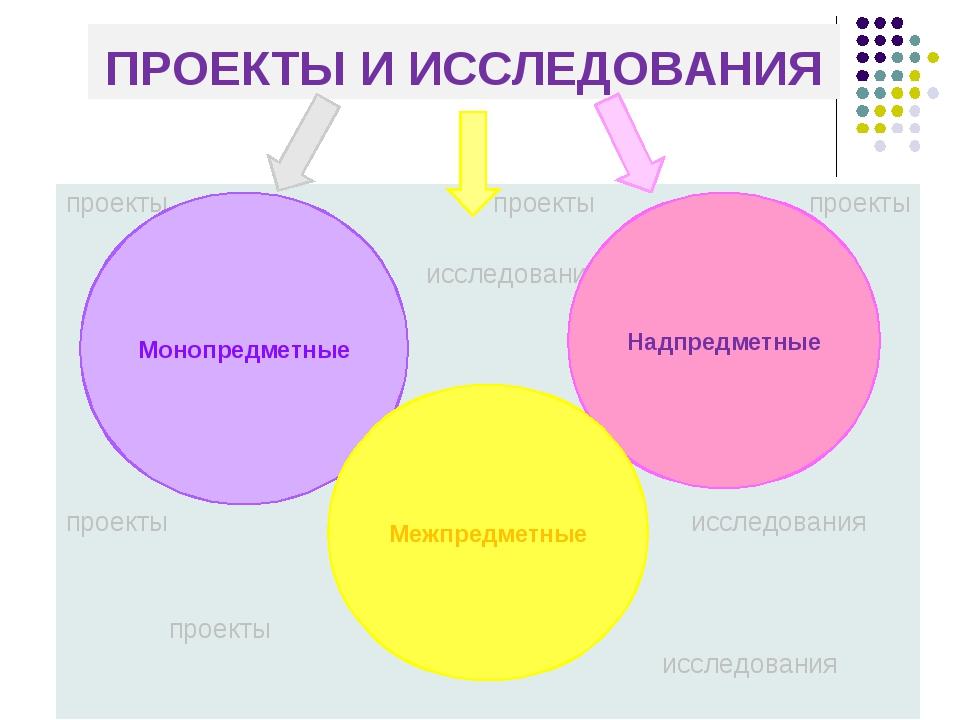 ПРОЕКТЫ И ИССЛЕДОВАНИЯ проекты проекты проекты исследования проекты исследова...