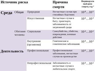 Источник рискаПричина смертиИндивидуальный риск смерти, год -1 СредаОбщая