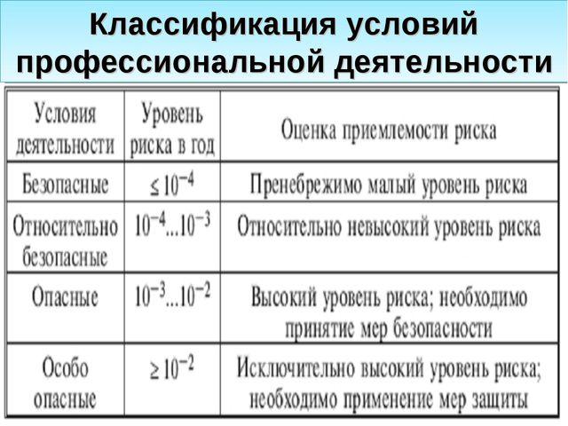 Классификация условий профессиональной деятельности