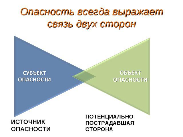 Опасность всегда выражает связь двух сторон ИСТОЧНИК ОПАСНОСТИ ПОТЕНЦИАЛЬНО П...