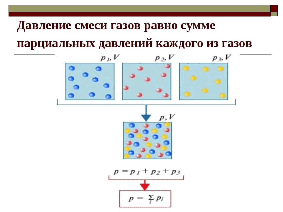 Давление смеси газов равно сумме парциальных давлений каждого из газов