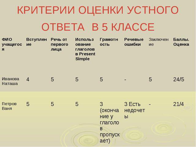 КРИТЕРИИ ОЦЕНКИ УСТНОГО ОТВЕТА В 5 КЛАССЕ