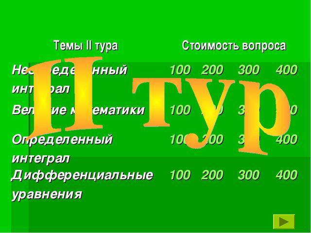 Темы II тураСтоимость вопроса Неопределённый интеграл100200300400 Велик...