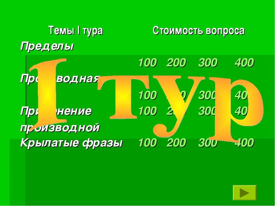 Темы I тураСтоимость вопроса Пределы 100 200 300 400 Производная 100...