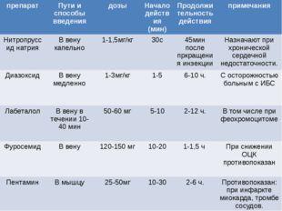 препарат Пути и способы введения дозы Начало действия (мин) Продолжительность